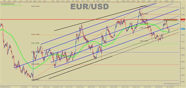 Bullish EUR/USD: Dollar Drowning on Failed Fed Projections