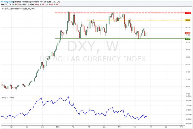 Dollar US (DXY) : Janet Yellen est très attendue ce mercredi à 20h30 - les futures sur fed funds donnent 6% de probabilités pour une hausse de taux