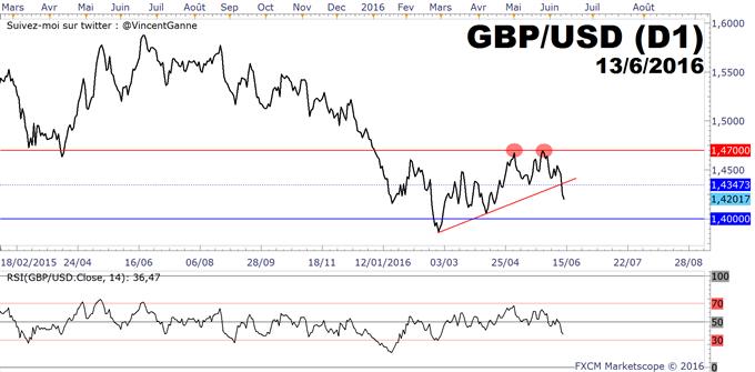 GBP/USD : le coefficient de corrélation avec les résultats des sondages tend vers 1 à 10 jours du référendum britannique