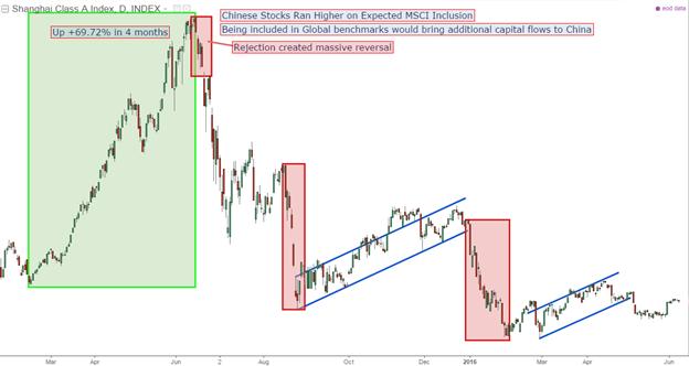 Risk Aversion Roars Ahead of Fed, BOJ, MSCI