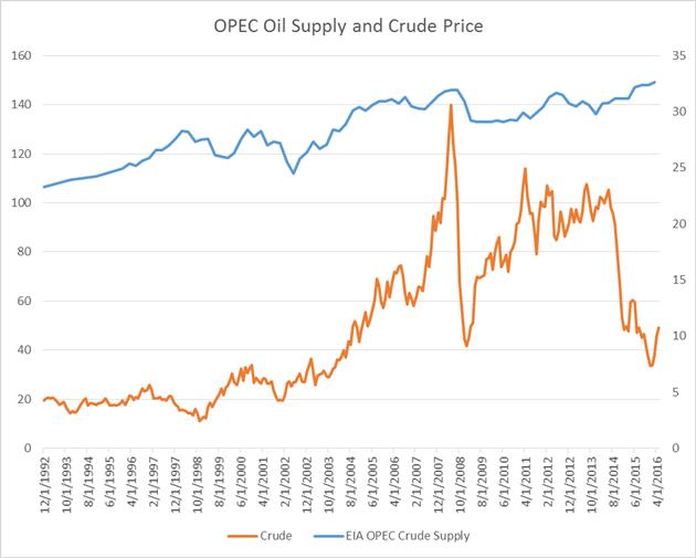 OPEC Cites Supply Disruptions as Fuel for Bullish Oil Sentiment