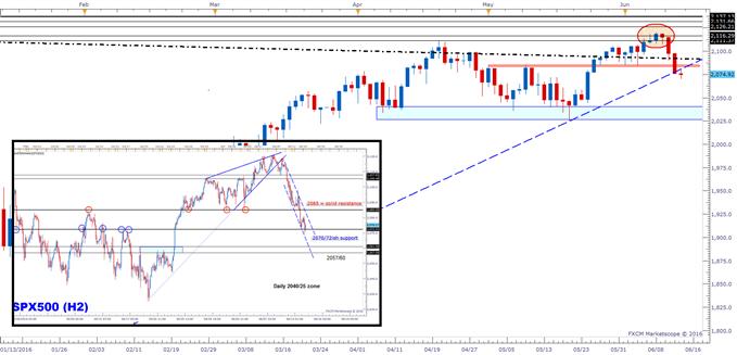 S&P 500: Fear Rising, Breadth Sinking