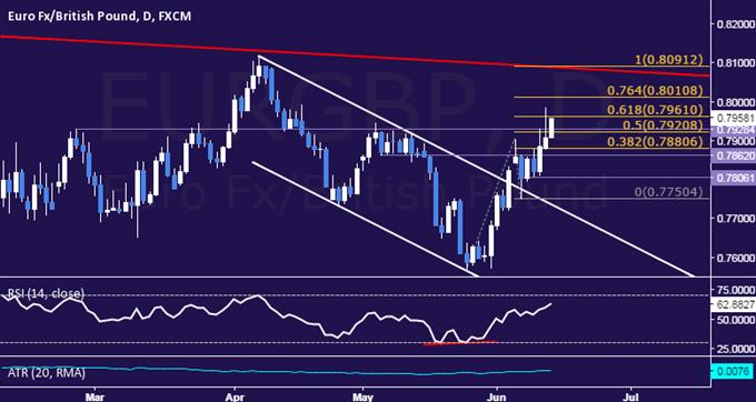 EUR/GBP Technical Analysis: Euro Takes Aim at 0.80 Figure