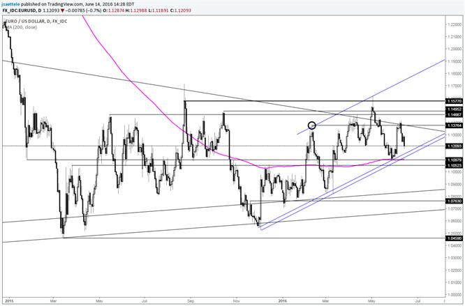 EUR/USD: Bekannte Unterstützungslinie in der Nähe vor FOMC
