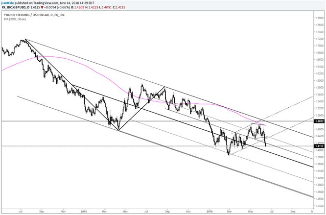 GBP/USD Breaks Down from 14 Week Channel