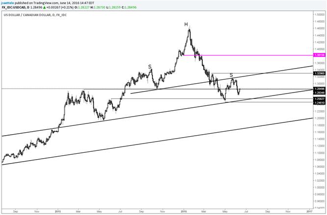 USD/CAD Range for a Right Shoulder?