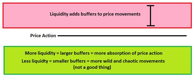 Trading bei volatilen Marktkonditionen: Liquidität