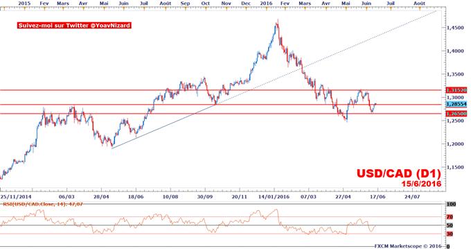 USD/CAD : Le taux de change tente un rebond avant les stocks de pétrole et le FOMC