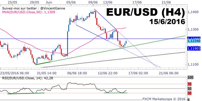 EUR/USD : la Fed est attendue sur la mise à jour de ses objectifs macro-économiques