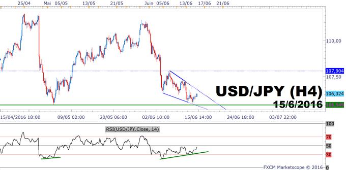 USD/JPY : quel message de l'analyse technique avant la BoJ ? (nuit prochaine à 4 heures du matin)