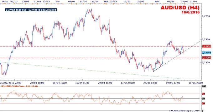 AUD/USD : L'aussie dollar sous pression après les chiffres de l'emploi en Australie
