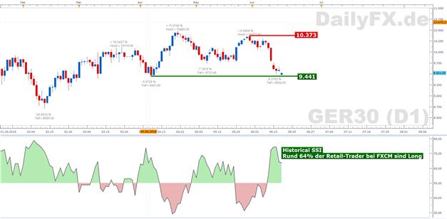 DAX: Fed stupst Aktienmärkte tiefer - DAX testet Apriltief