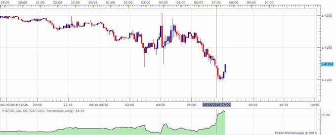 GBP/USD Unfazed as BoE Opts For Status Quo, EU Referendum Nears