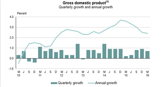 NZD/USD Jumps as GDP Beats Analyst Estimates