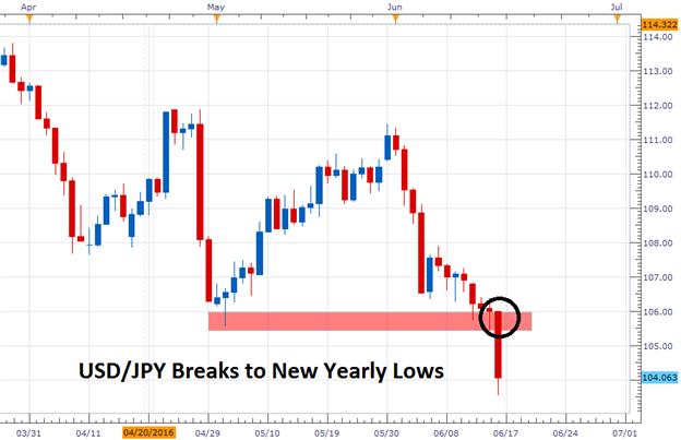 USD/JPY tradet auf neue Jahrestiefs für 2016