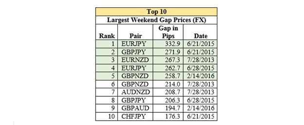 Trading in Volatile Market Conditions: Price Gaps
