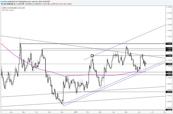 EUR/USD  reagiert auf Unterstützung; Überraschung nach oben in Sicht?
