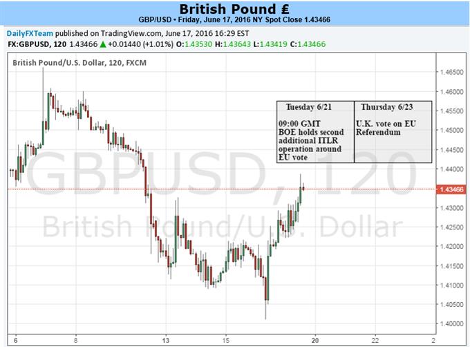 Britisches Pfund bereitet sich auf massive Volatilität in den kommenden zwei Wochen vor