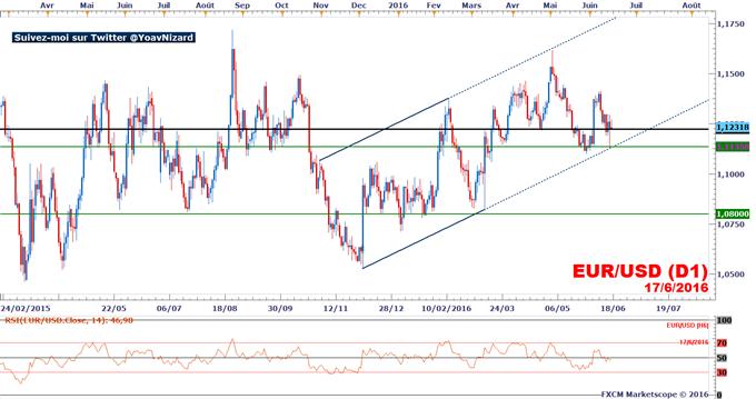 EUR/USD_:_L'Euro-Dollar_préserve_son_canal_ascendant