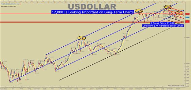 US-DOLLAR Technische Analyse: 12.000 wird jetzt sogar noch wichtiger.
