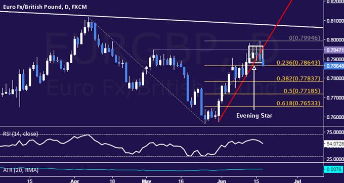 EUR/GBP Technical Analysis: Three-Week Rebound Over?