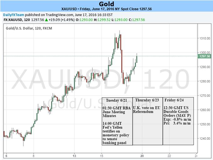 Der Goldkurs wird von Yellen Testimony und Brexit angetrieben