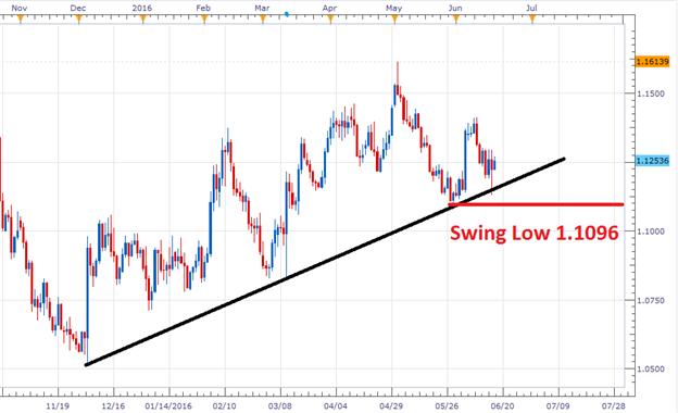 EUR/USD Pending Bearish Breakout
