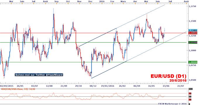 EUR/USD : Un gap haussier pour débuter la semaine