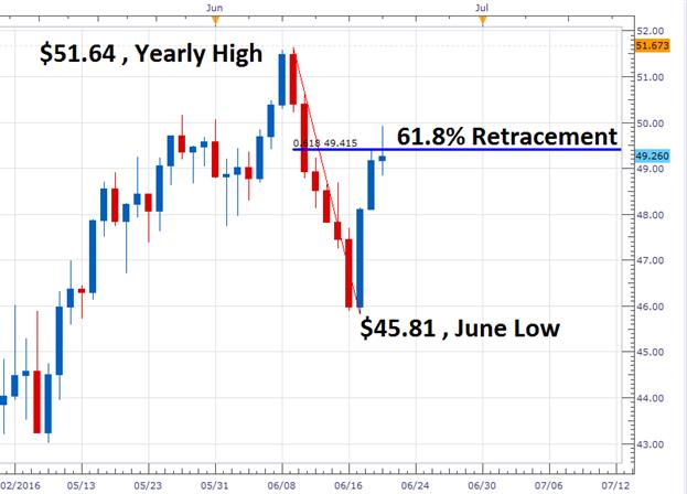 Crude Oil: Kurs steigt zur dritten Handelszeit in Folge an