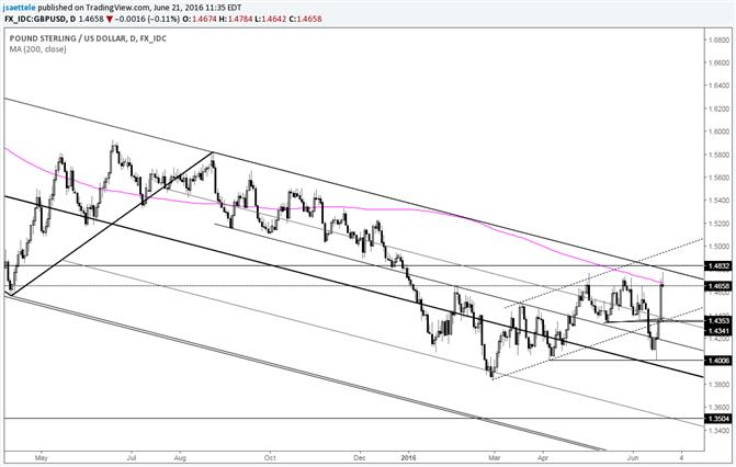 GBP/USD Bear Hunt; Tags 200 Day Average