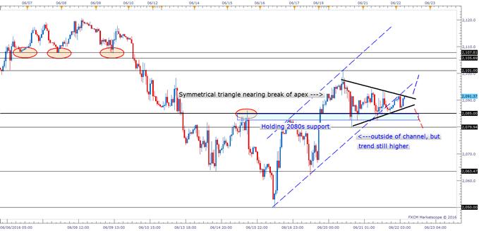 S&P 500: Short-term Chart 'Shapeshifting'