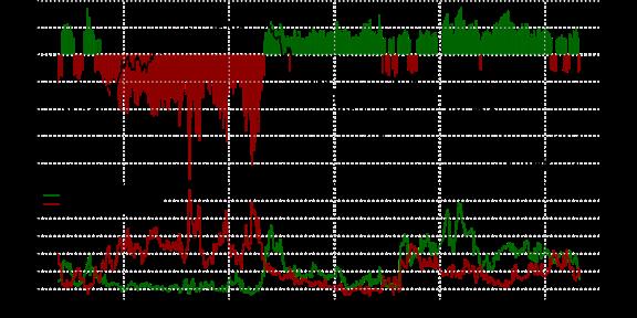 Crowd Still Net-Short GBP/USD as Polls Shift in Favor of Remain