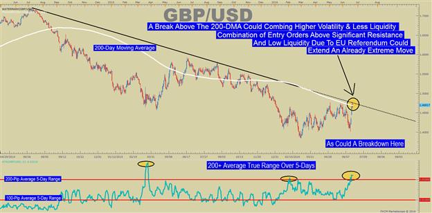 Anpassung Ihrer Trading-Erwartungen in volatilen & möglicherweise illiquiden Märkten