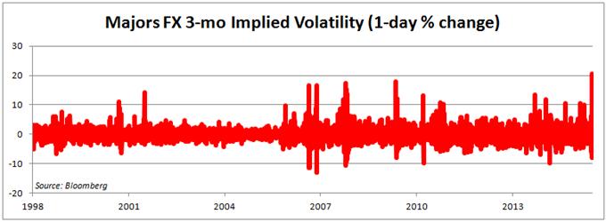 Brexit Bloodbath Has Markets Betting on Lasting Volatility Risk