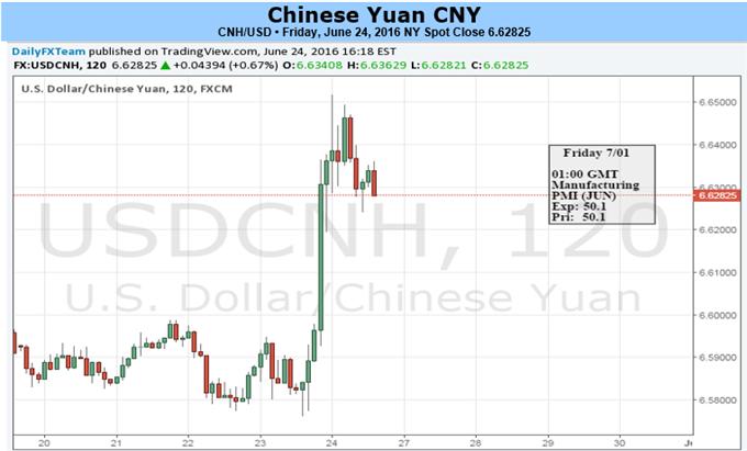 Brexit ebnet den Weg für einen noch schwächeren Yuan