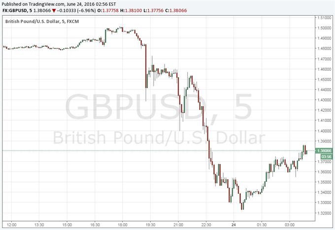 """European Market Reactions as London Opens Post """"Brexit"""" Decision"""