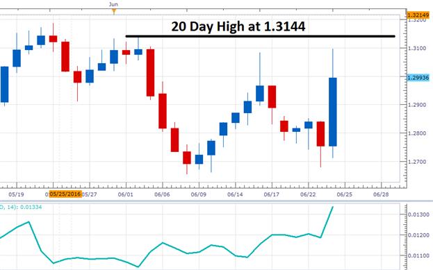 USD/CAD Prepares for a Bullish Breakout