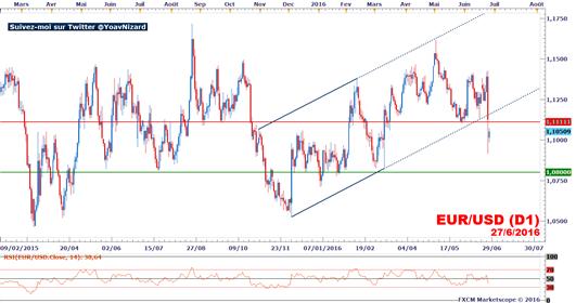 EUR/USD : La monnaie unique reste faible face au dollar américain