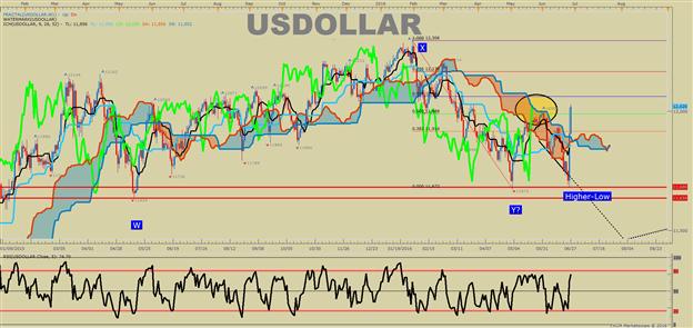 US DOLLAR technische Analyse: Beginn des schmerzvollen USD Trade?