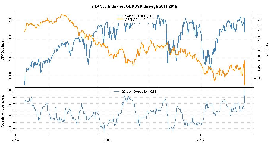 Equity forex correlation