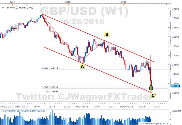 GBP/USD und GBP/JPY betreten technische Druckzone