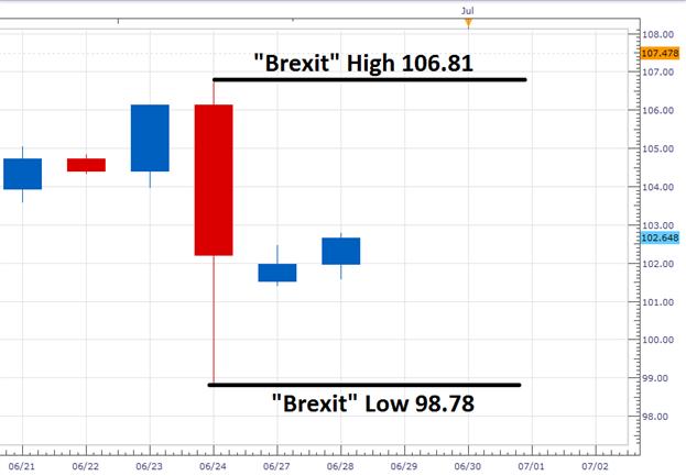 USD/JPY prallt ab Brexit-Tiefs ab
