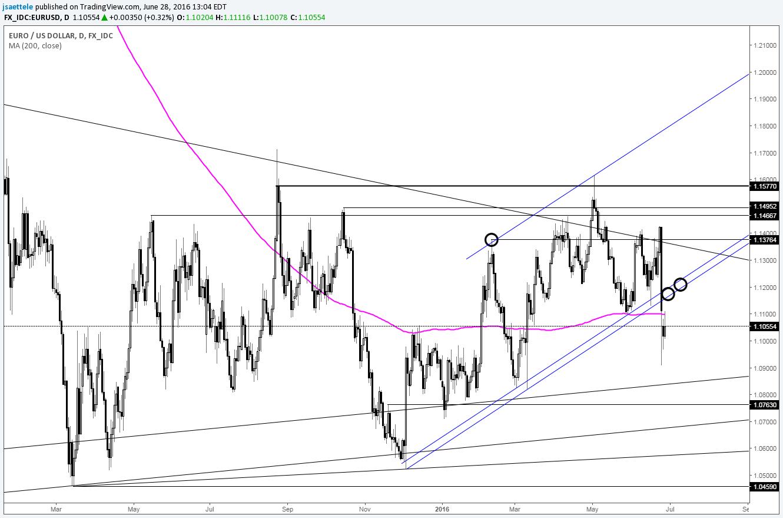 EUR/USD recent moves