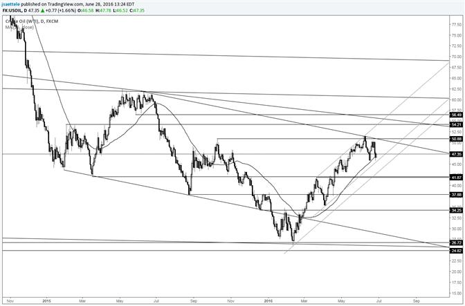 Rückgang bei Crude wird im Kontext eines bullischen Kanals gesehen