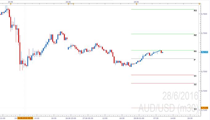AUD/USD - Pivotpunkte