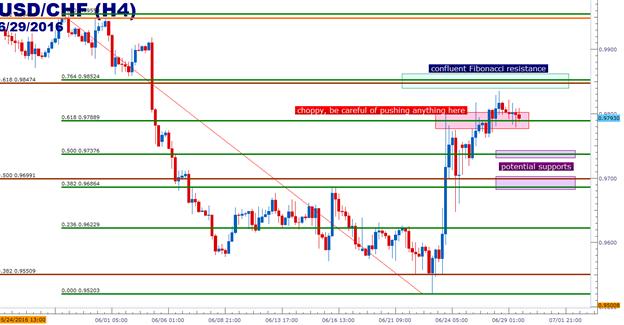 USD/CHF Technical Analysis: Be Careful of Pushing Short-USD