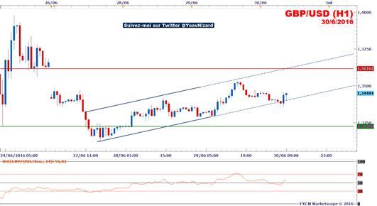 GBP/USD_:_Formation_d'un_canal_ascendant_en_guise_de_retracement