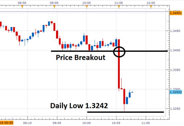 GBP/USD wendet tiefer, da Carney Lockerung im Sommer andeutet
