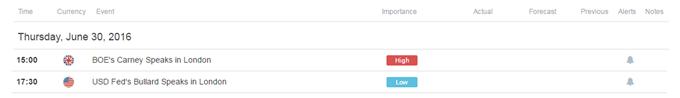 NZD/USD Short Term Levels Ahead of BoE's Carney Speech