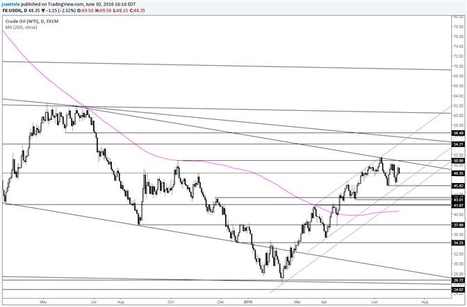 Crude konsolidert vor Anstieg